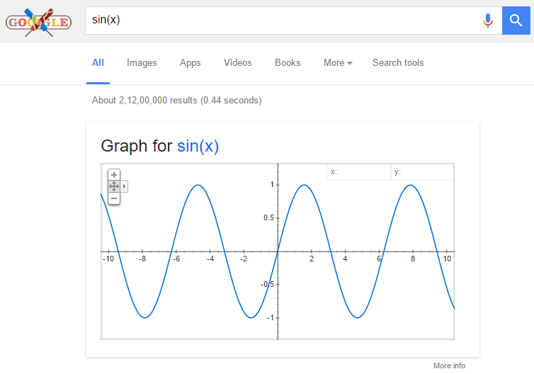 find graph using google