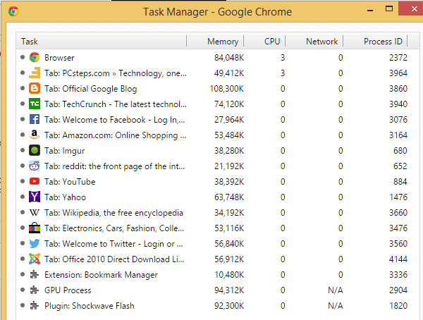Google Chrome tab memory consumption